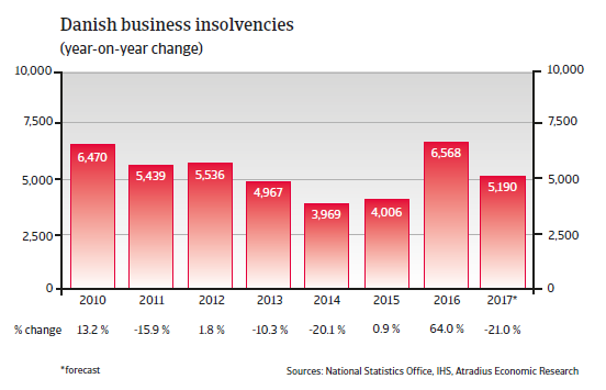 Danish business insolvencies