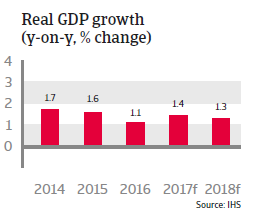 Denmark real GDP growth
