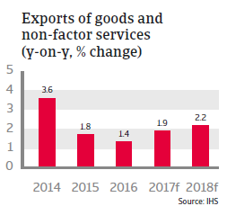 Denmark - exports of goods and non-factor services