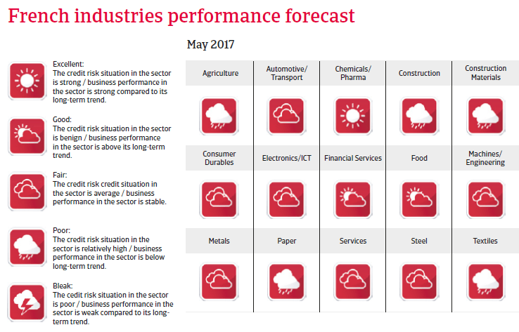 France industries performance forecast