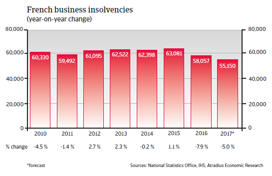French business insolvencies