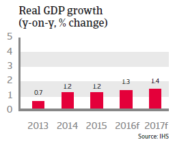 France real GDP growth