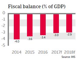 France fiscal balance