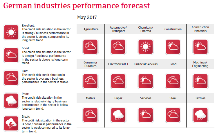 Germany industries performance forecast