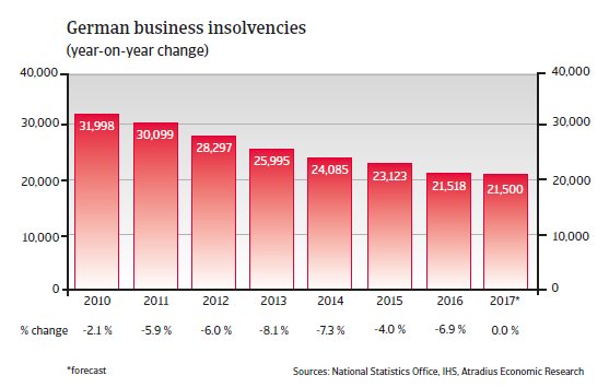 German business insolvencies