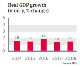 Germany real GDP growth