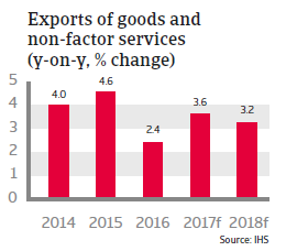 Germany - exports of goods and non-factor services