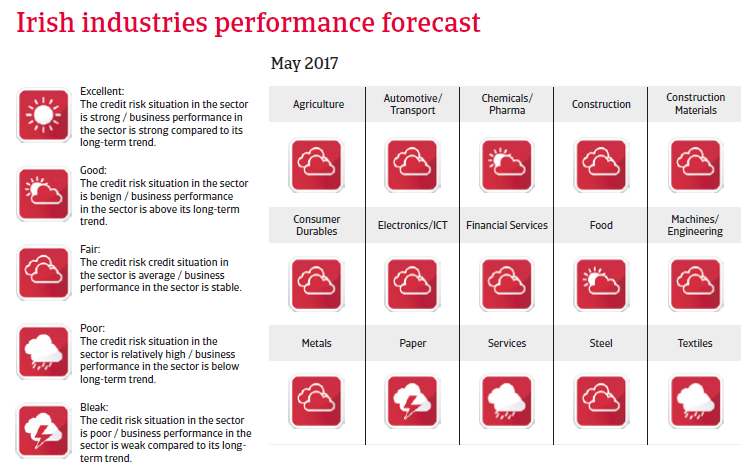 Ireland industries performance forecast