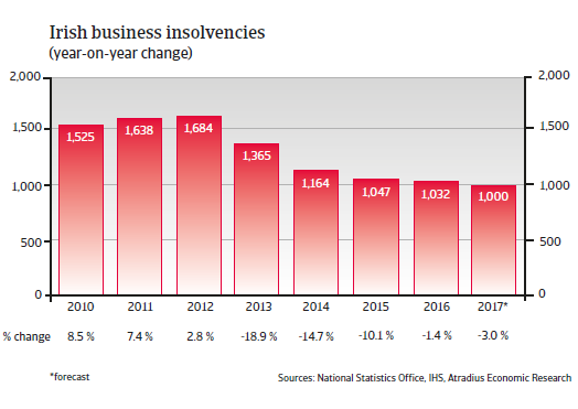 Irish business insolvencies