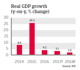 Ireland real GDP growth