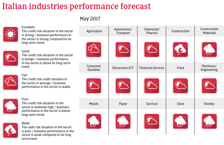 Italy industries performance forecast