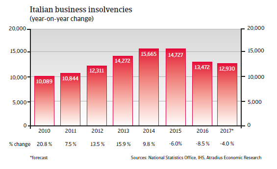 Italian business insolvencies