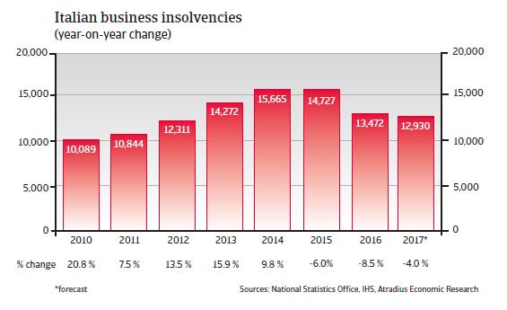 Italian business insolvencies