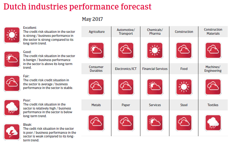The Netherlands industries performance forecast