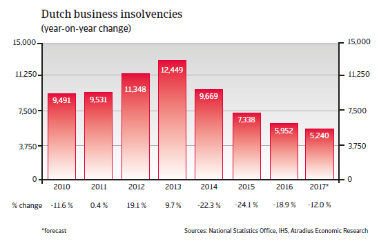Dutch business insolvencies
