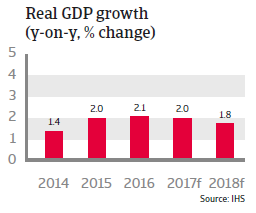 The Netherlands real GDP growth