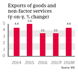 The Netherlands - exports of good and non-factor services