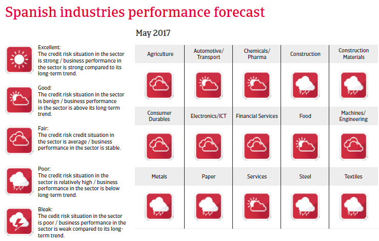 Spain industries performance forecast