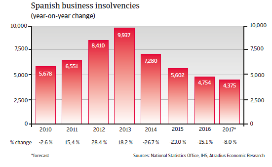 Spanish business insolvencies
