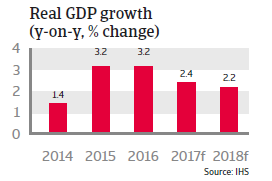 Spain real GDP growth