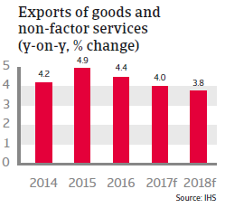 Spain - exports of goods and non-factor services