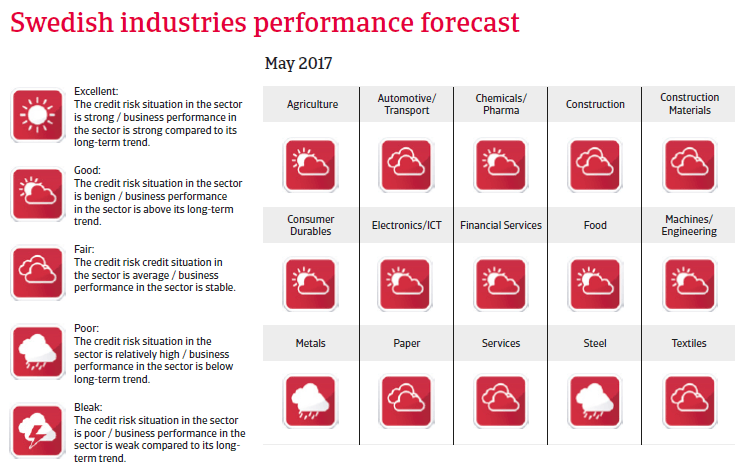 Sweden industries performance forecast