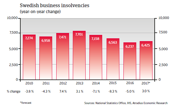 Swedish business insolvencies