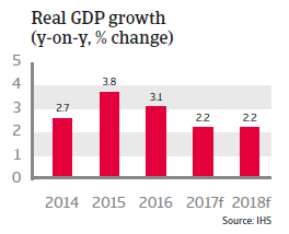 Sweden real GDP growth