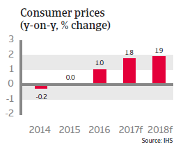 Sweden - consumer prices