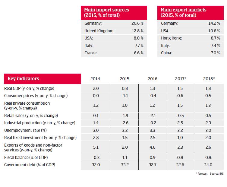 Switzerland key indicators