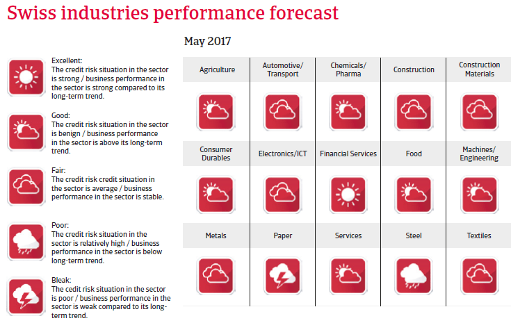 Switzerland industries performance forecast