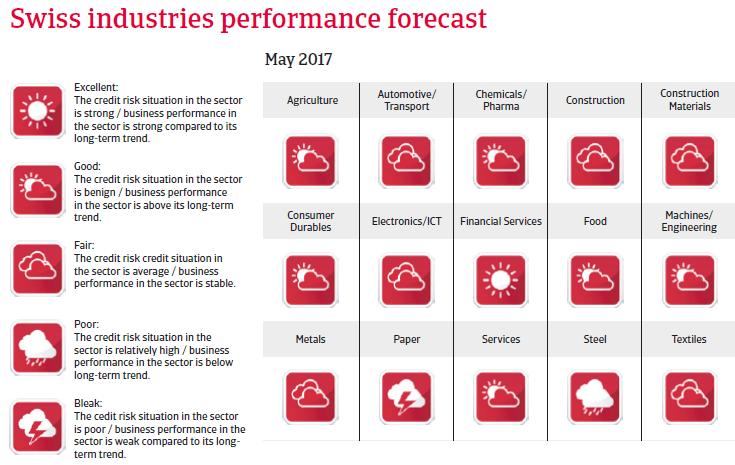Switzerland industries performance forecast