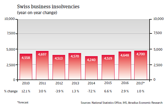 Swiss business insolvencies