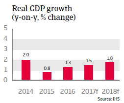 Switzerland real GDP growth