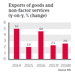 Switzerland - exports of goods and non-factor services