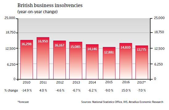 British business insolvencies