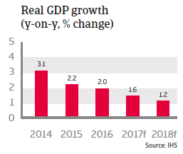 United Kingdom real GDP growth
