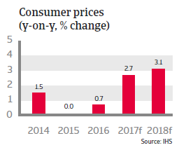 United Kingdom - consumer prices