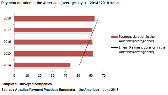 Payment duration trend in the Americas 2018