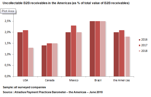 Uncollectable B2B receivables in the Americas 2018
