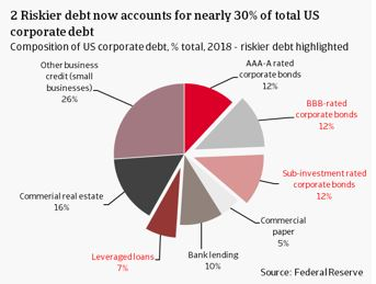 2 Riskier debt now accounts for nearly 30% of total US corporate debt