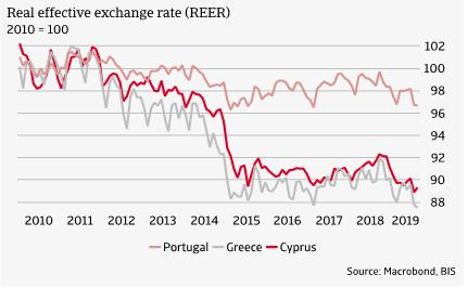 3 Real effective exchange rates Southern Europe