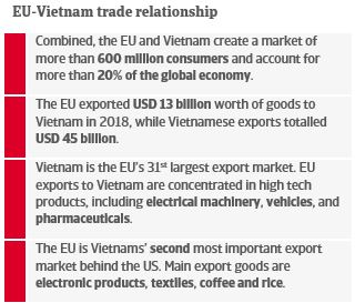 EU-Vietnam trade relationship
