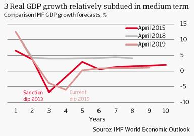3 Real GDP growth relatively subdued in medium term