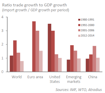 Ratio trade growth to GDP growth