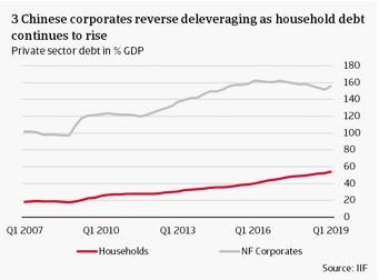 Chinese corporates reverse deleveraging as household debt continues to rise