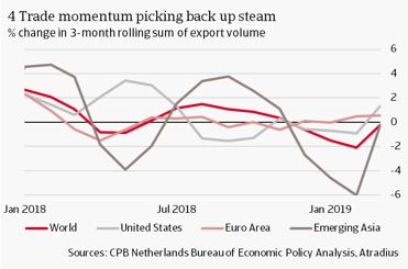4 Trade momentum picking back up steam