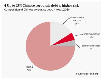 Up to 25% of Chinese corporate debt is higher risk