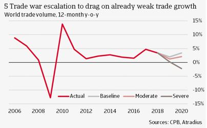5 Trade war escalation to drag on already weak trade growth