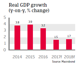 MENA Algeria 2017 - Real GDP growth